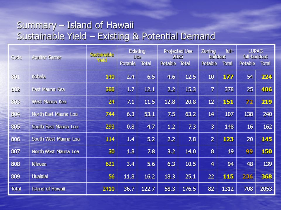 Summary – Island of Hawaii Sustainable Yield – Existing & Potential Demand Code Aquifer Sector Sustainable Yield Existing Use Potable Total Projected Use 2025 Potable Total Zoning full- buildout Potable Total LUPAG full-buildout Potable Total 801Kohala1402.46.54.612.51017754224 802 East Mauna Kea 3881.712.12.215.3737825406 803 West Mauna Kea 247.111.512.820.81215172219 804 North East Mauna Loa 7446.353.17.563.214107138240 805 South East Mauna Loa 2930.84.71.27.3314816162 806 South West Mauna Loa 1141.45.22.27.8212320145 807 North West Mauna Loa 301.87.83.214.081999150 808Kilauea6213.45.66.310.549448139 809Hualalai5611.816.218.325.122115236368 Total Island of Hawaii 241036.7122.758.3176.58213127082053