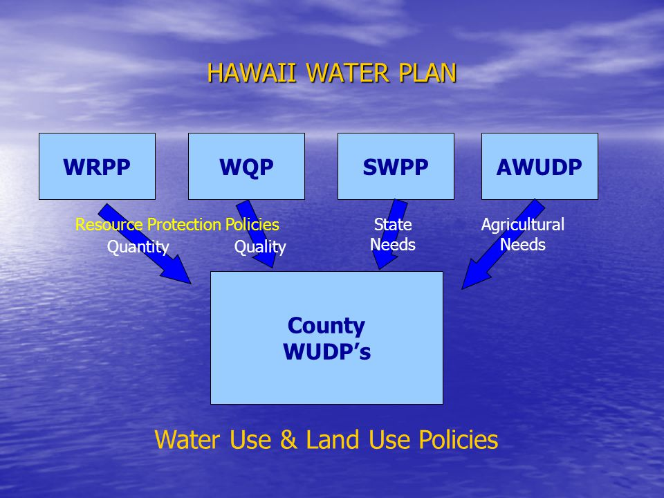 HAWAII WATER PLAN WRPPWQPSWPPAWUDP County WUDPs State Needs Agricultural Needs Water Use & Land Use Policies Quantity Quality Resource Protection Policies
