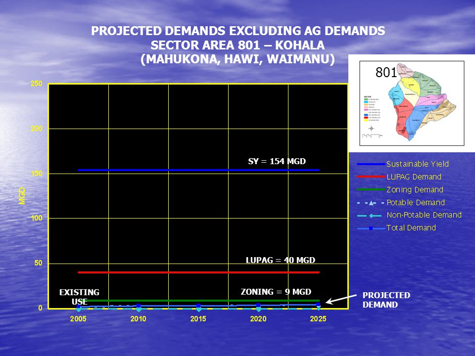 PROJECTED DEMANDS EXCLUDING AG DEMANDS SECTOR AREA 801 – KOHALA (MAHUKONA, HAWI, WAIMANU) SY = 154 MGD LUPAG = 40 MGD ZONING = 9 MGD PROJECTED DEMAND EXISTING USE 801