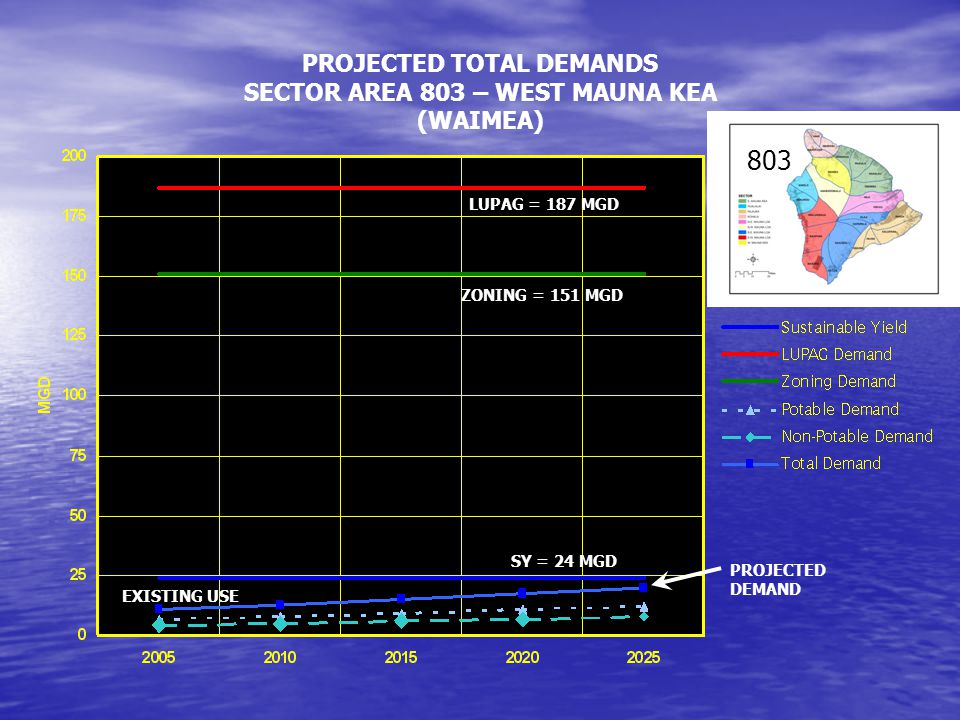 PROJECTED TOTAL DEMANDS SECTOR AREA 803 – WEST MAUNA KEA (WAIMEA) SY = 24 MGD ZONING = 151 MGD LUPAG = 187 MGD EXISTING USE PROJECTED DEMAND 803