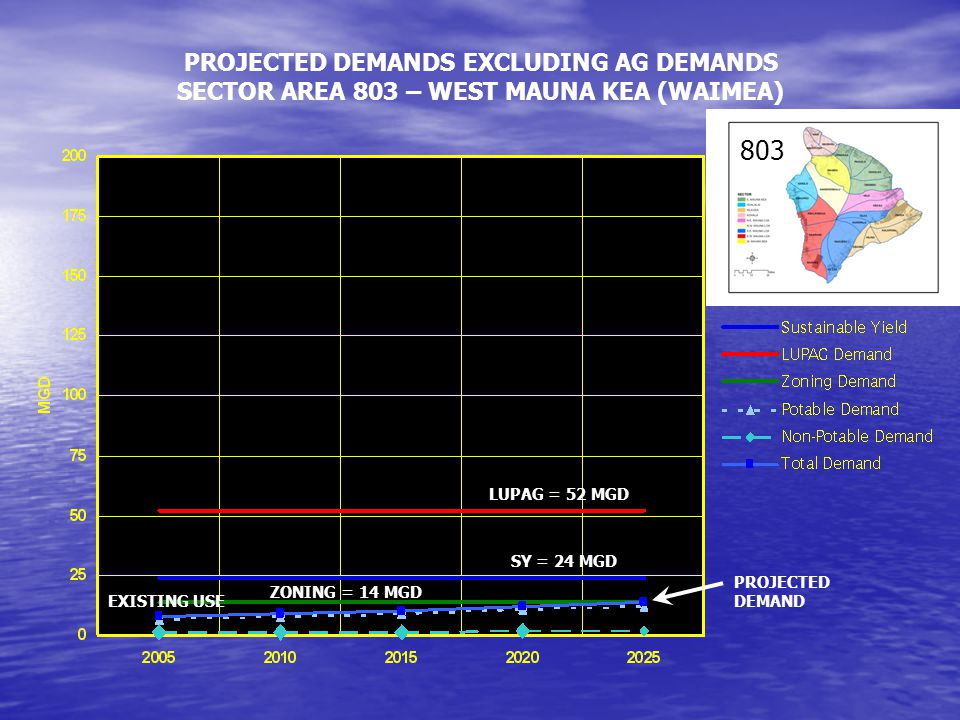 SY = 24 MGD EXISTING USE PROJECTED DEMAND PROJECTED DEMANDS EXCLUDING AG DEMANDS SECTOR AREA 803 – WEST MAUNA KEA (WAIMEA) LUPAG = 52 MGD ZONING = 14 MGD 803