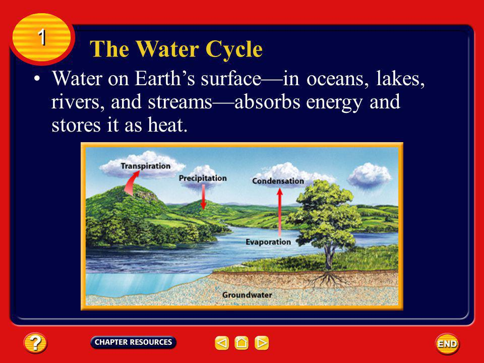 The Water Cycle The Atmosphere 1 1 Earths water is in constant motion in a never- ending process called the water cycle.