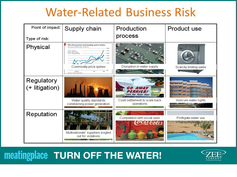 Water-Related Business Risk