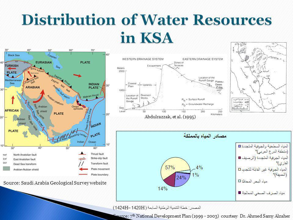 المصدر : خطة التنمية الوطنية السابعة ( H1420–H1424) Source: 7 th National Development Plan (1999 - 2003) courtesy Dr.