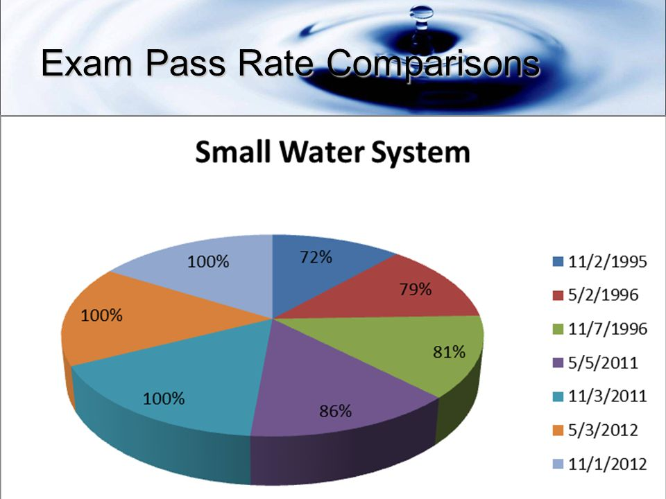Exam Pass Rate Comparisons