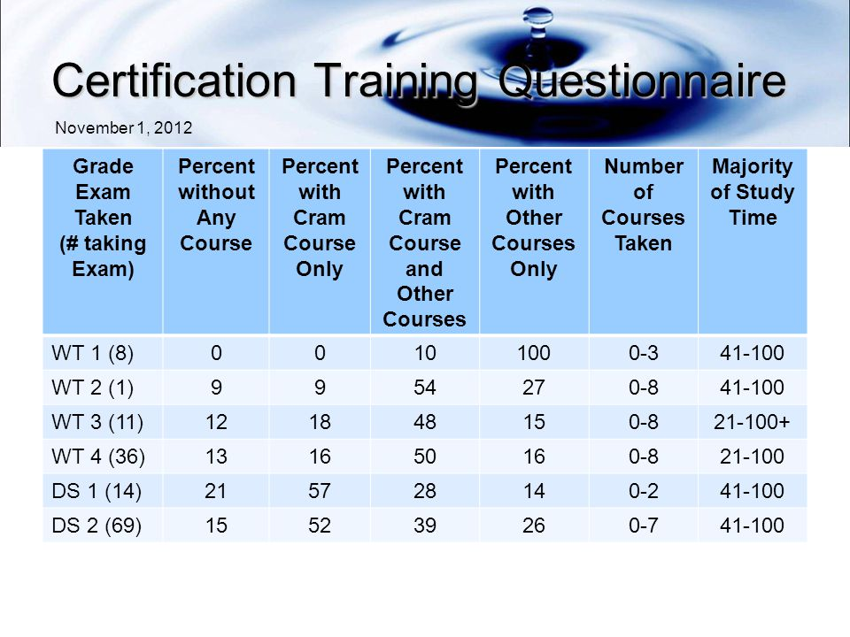 Certification Training Questionnaire November 1, 2012 Grade Exam Taken (# taking Exam) Percent without Any Course Percent with Cram Course Only Percent with Cram Course and Other Courses Percent with Other Courses Only Number of Courses Taken Majority of Study Time WT 1 (8) WT 2 (1) WT 3 (11) WT 4 (36) DS 1 (14) DS 2 (69)