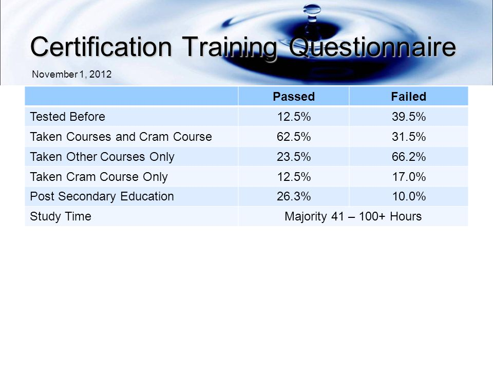 Certification Training Questionnaire PassedFailed Tested Before12.5%39.5% Taken Courses and Cram Course62.5%31.5% Taken Other Courses Only23.5%66.2% Taken Cram Course Only12.5%17.0% Post Secondary Education26.3%10.0% Study TimeMajority 41 – 100+ Hours November 1, 2012