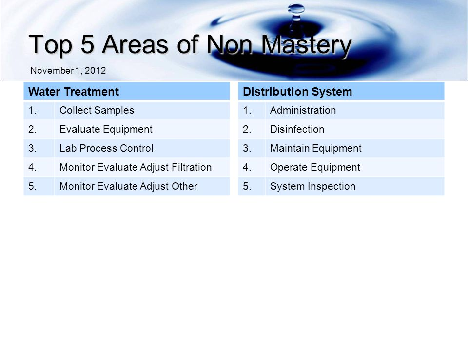 Top 5 Areas of Non Mastery Water Treatment 1.Collect Samples 2.Evaluate Equipment 3.Lab Process Control 4.Monitor Evaluate Adjust Filtration 5.Monitor Evaluate Adjust Other Distribution System 1.Administration 2.Disinfection 3.Maintain Equipment 4.Operate Equipment 5.System Inspection November 1, 2012