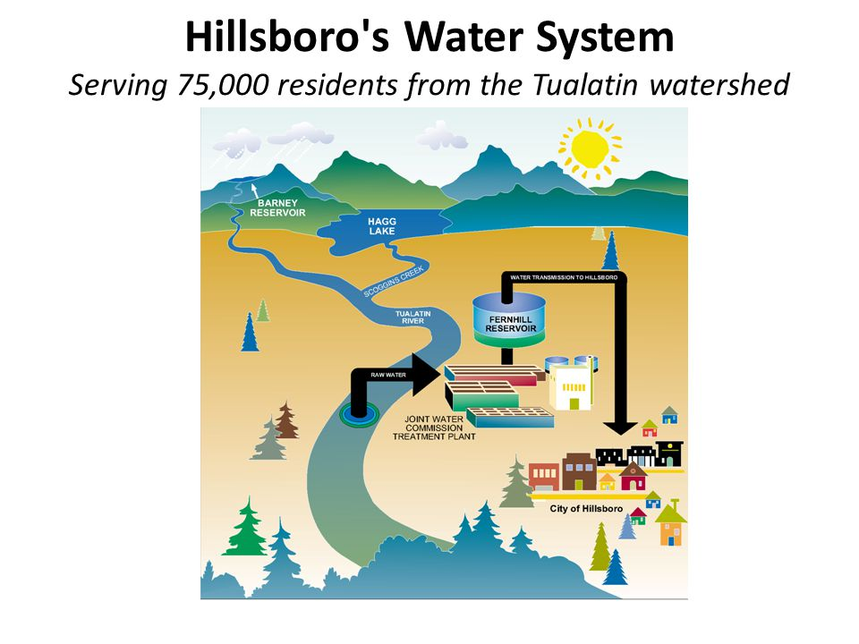 Hillsboro s Water System Serving 75,000 residents from the Tualatin watershed