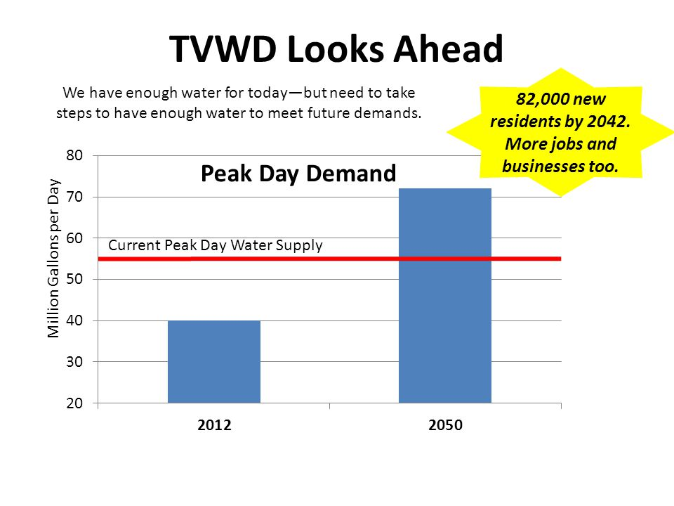TVWD Looks Ahead We have enough water for todaybut need to take steps to have enough water to meet future demands.