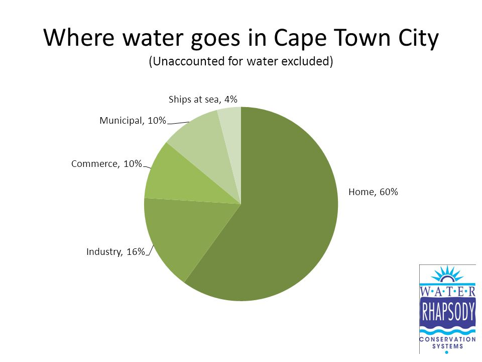 Where water goes in Cape Town City (Unaccounted for water excluded)