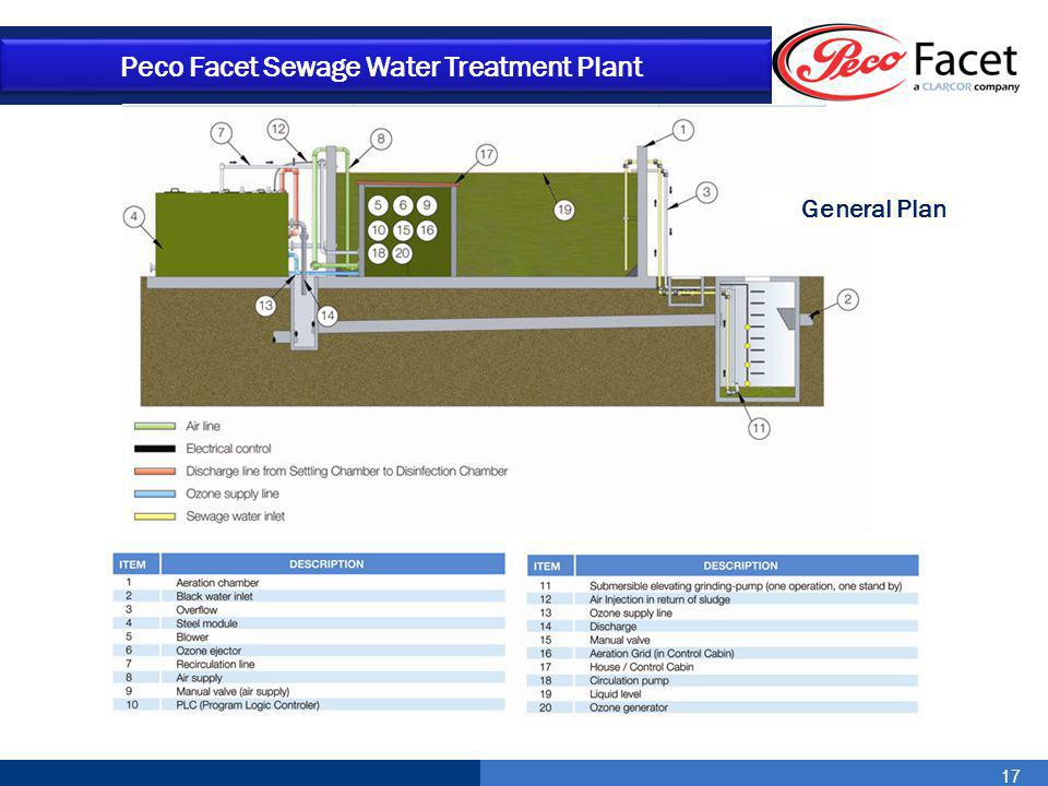 17 Peco Facet Sewage Water Treatment Plant General Plan