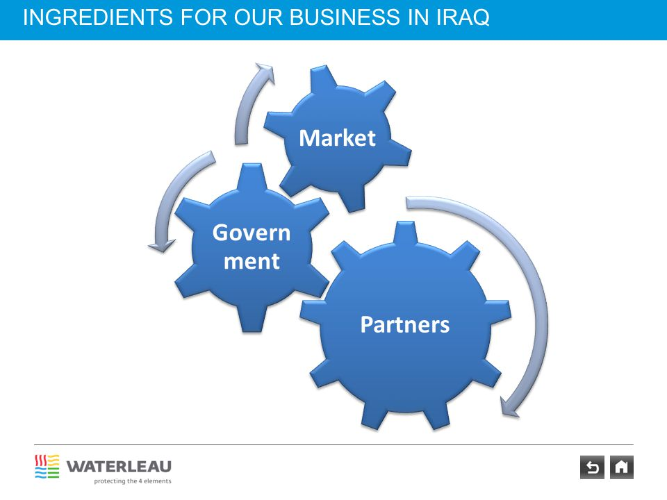 INGREDIENTS FOR OUR BUSINESS IN IRAQ Partners Govern ment Market