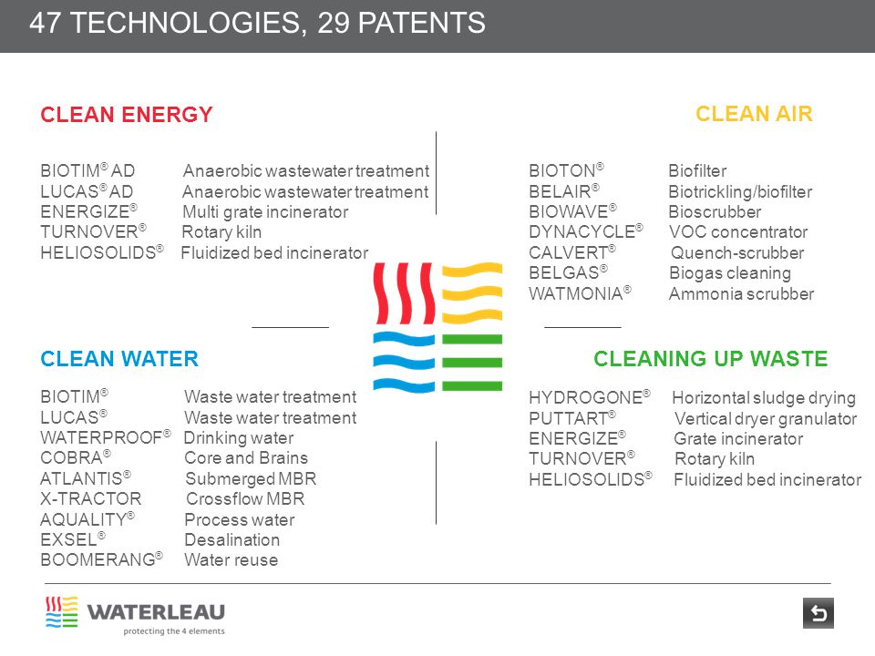 CLEAN ENERGY CLEAN AIR CLEANING UP WASTE 47 TECHNOLOGIES, 29 PATENTS CLEAN WATER BIOTIM ® AD Anaerobic wastewater treatment LUCAS ® AD Anaerobic waste