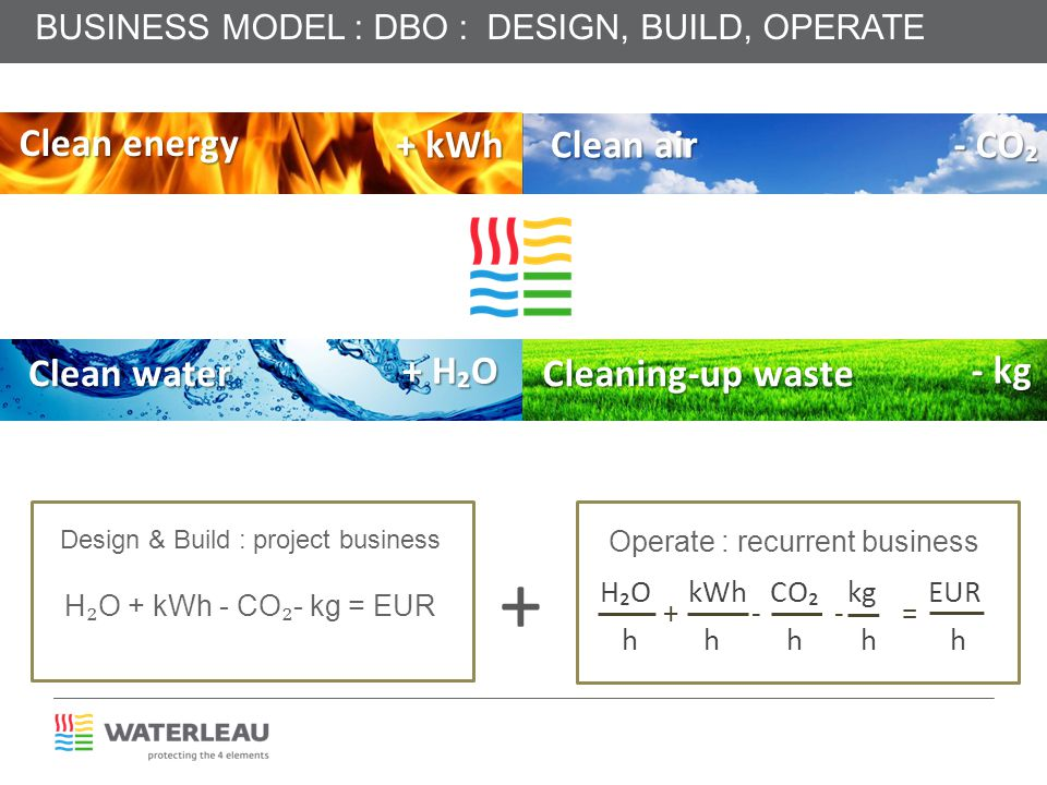Clean energy Clean water Clean air Cleaning-up waste HO kWh CO kg EUR + - - = h h h h h H O + kWh - CO - kg = EUR Operate : recurrent business Design