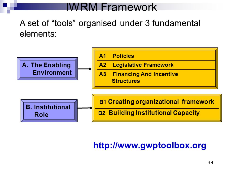 11 IWRM Framework A.The Enabling Environment A3 Financing And Incentive Structures A2 Legislative Framework A1 Policies B.Institutional Role B2 Building Institutional Capacity B1 Creating organizational framework http://www.gwptoolbox.org A set of tools organised under 3 fundamental elements: