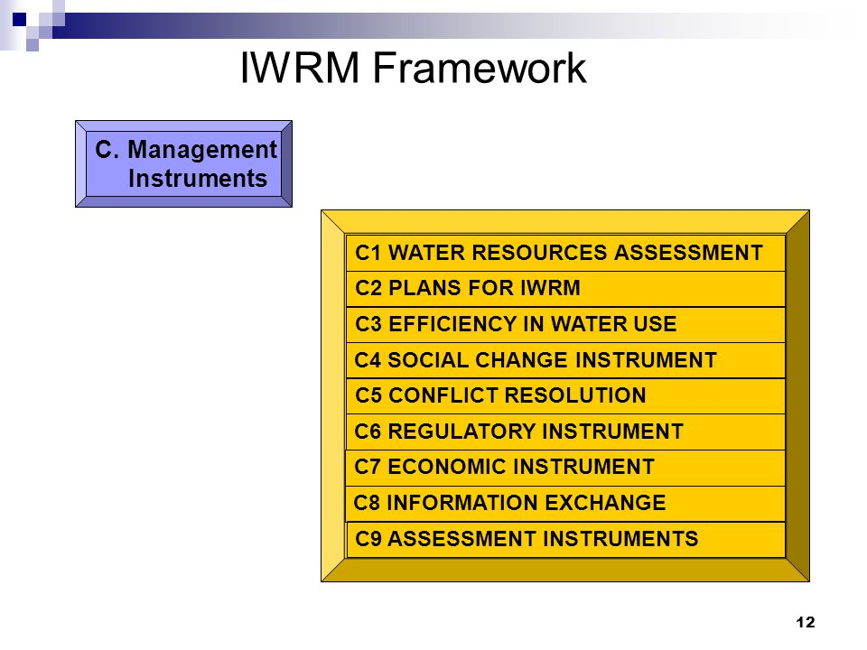 12 IWRM Framework C1 WATER RESOURCES ASSESSMENT C2 PLANS FOR IWRM C3 EFFICIENCY IN WATER USE C4 SOCIAL CHANGE INSTRUMENT C5 CONFLICT RESOLUTION C6 REGULATORY INSTRUMENT C7 ECONOMIC INSTRUMENT C8 INFORMATION EXCHANGE C9 ASSESSMENT INSTRUMENTS C.Management Instruments