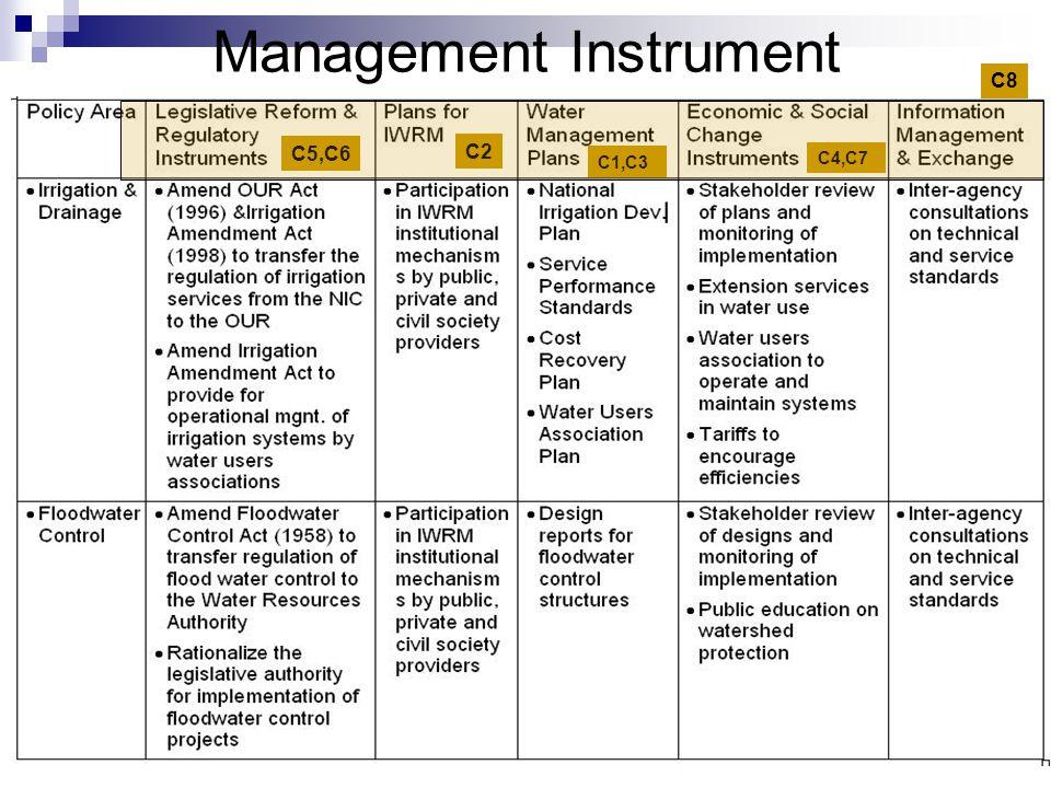 16 Management Instrument C5,C6 C1,C3 C4,C7 C8 C2