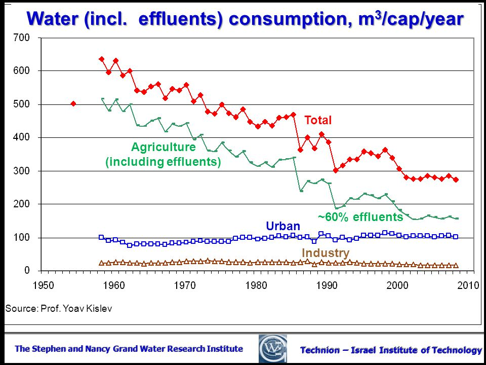 The Stephen and Nancy Grand Water Research Institute Technion – Israel Institute of Technology Water (incl. effluents) consumption, m 3 /cap/year Tota