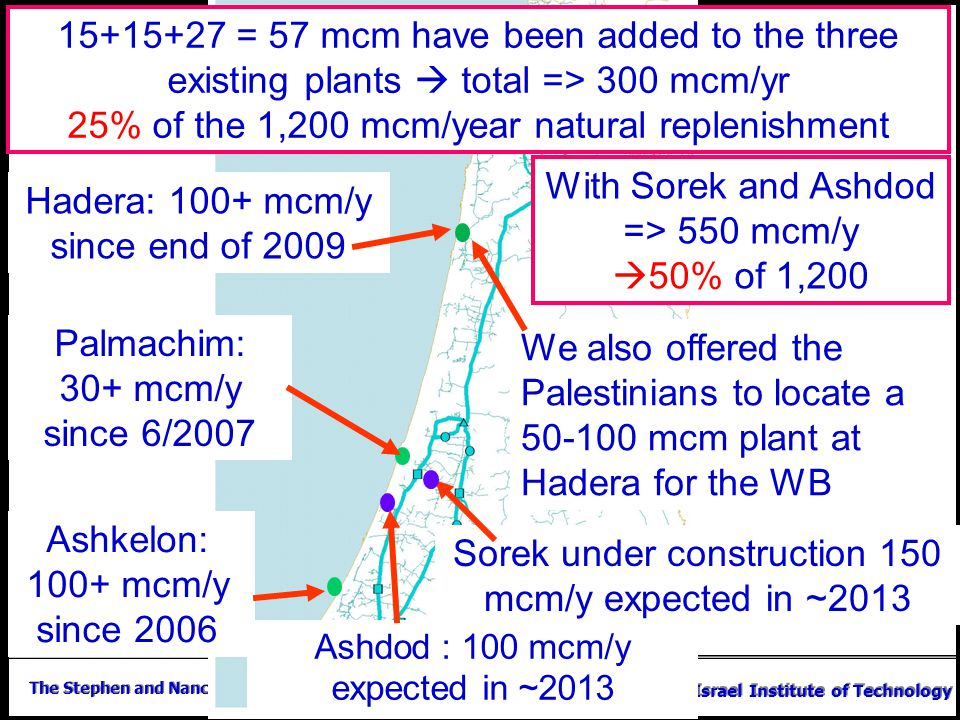 The Stephen and Nancy Grand Water Research Institute Technion – Israel Institute of Technology Ashkelon: 100+ mcm/y since 2006 Palmachim: 30+ mcm/y si