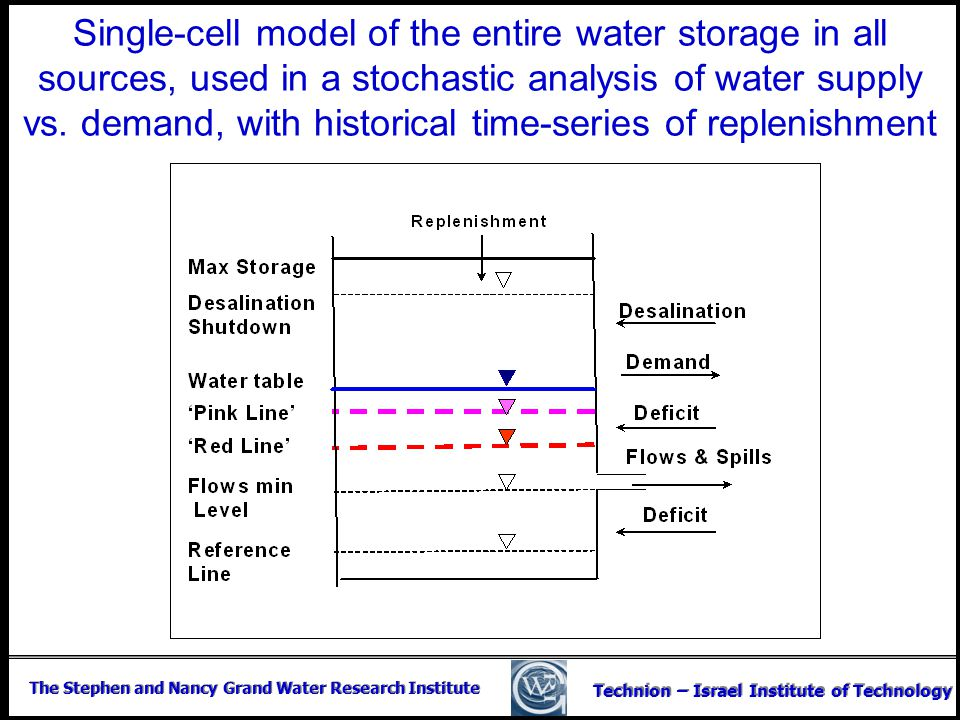 The Stephen and Nancy Grand Water Research Institute Technion – Israel Institute of Technology Single-cell model of the entire water storage in all so