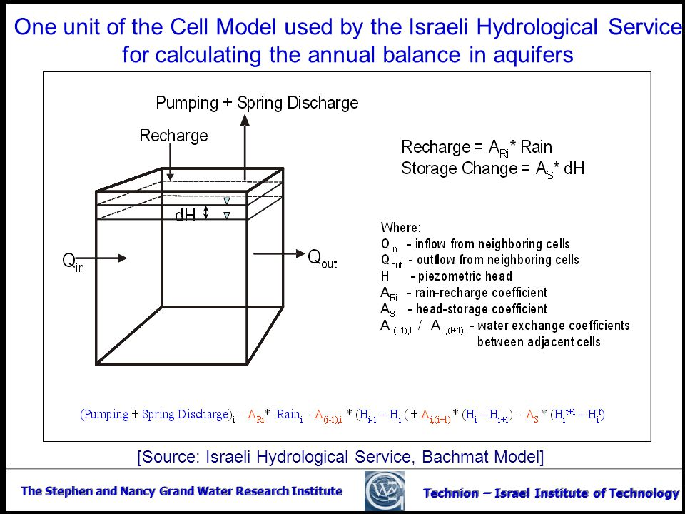 The Stephen and Nancy Grand Water Research Institute Technion – Israel Institute of Technology One unit of the Cell Model used by the Israeli Hydrolog