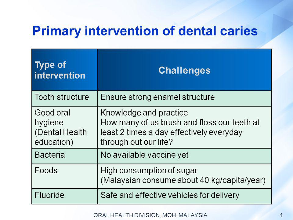 ORAL HEALTH DIVISION, MOH, MALAYSIA 45