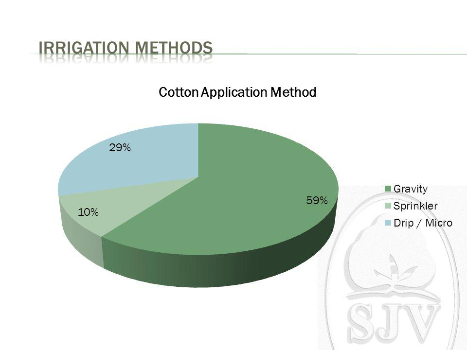 California Cotton Yields and Water Use History