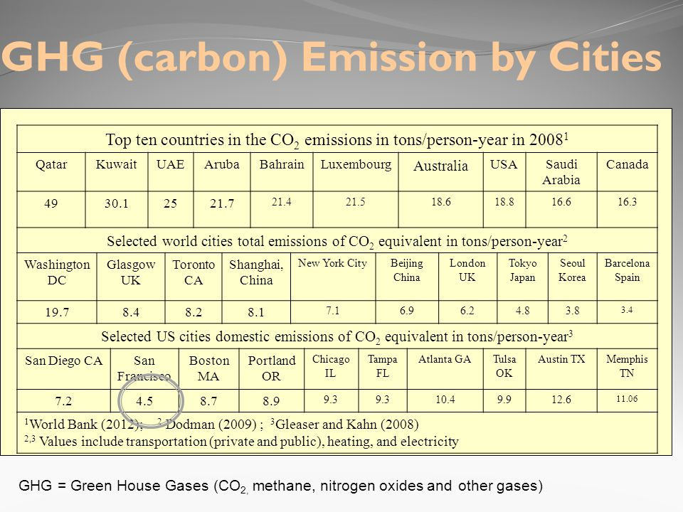 GHG (carbon) Emission by Cities Top ten countries in the CO 2 emissions in tons/person-year in 2008 1 QatarKuwaitUAEArubaBahrainLuxembourg Australia USASaudi Arabia Canada 4930.12521.7 21.421.518.618.816.616.3 Selected world cities total emissions of CO 2 equivalent in tons/person-year 2 Washington DC Glasgow UK Toronto CA Shanghai, China New York CityBeijing China London UK Tokyo Japan Seoul Korea Barcelona Spain 19.78.48.28.1 7.16.96.24.83.8 3.4 Selected US cities domestic emissions of CO 2 equivalent in tons/person-year 3 San Diego CASan Francisco Boston MA Portland OR Chicago IL Tampa FL Atlanta GATulsa OK Austin TXMemphis TN 7.24.58.78.9 9.3 10.49.912.6 11.06 1 World Bank (2012); 2 Dodman (2009) ; 3 Gleaser and Kahn (2008) 2,3 Values include transportation (private and public), heating, and electricity GHG = Green House Gases (CO 2, methane, nitrogen oxides and other gases)