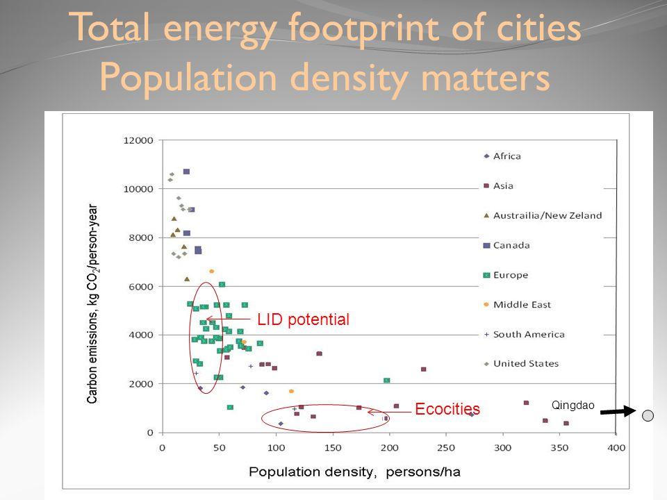 6 cities Ecocities LID potential Total energy footprint of cities Population density matters Qingdao
