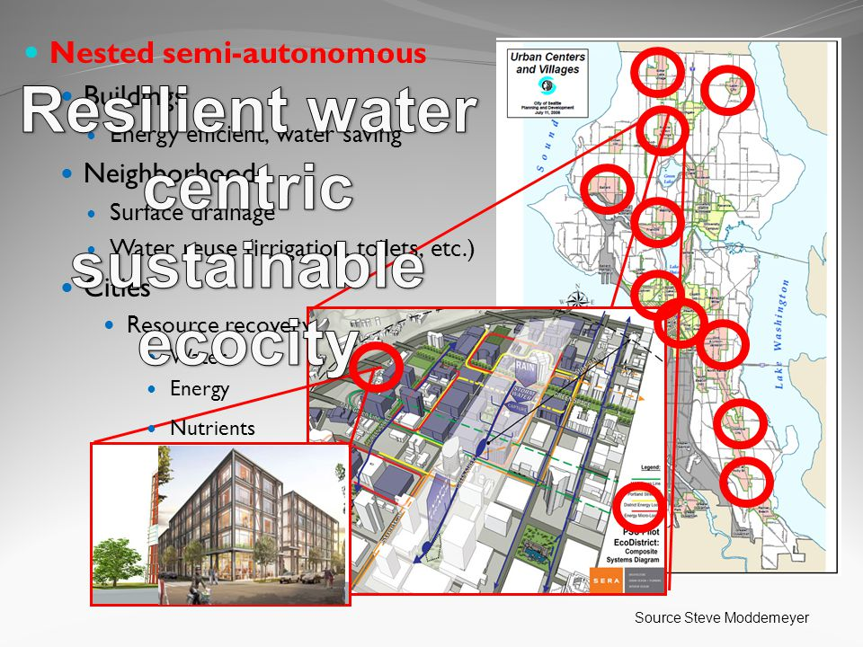 Source Steve Moddemeyer Nested semi-autonomous Buildings Energy efficient, water saving Neighborhoods Surface drainage Water reuse (irrigation, toilets, etc.) Cities Resource recovery Water Energy Nutrients