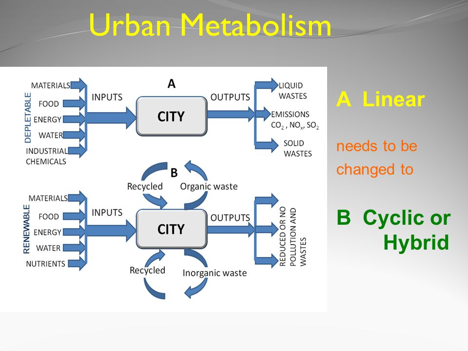 Urban Metabolism A Linear needs to be changed to B Cyclic or Hybrid