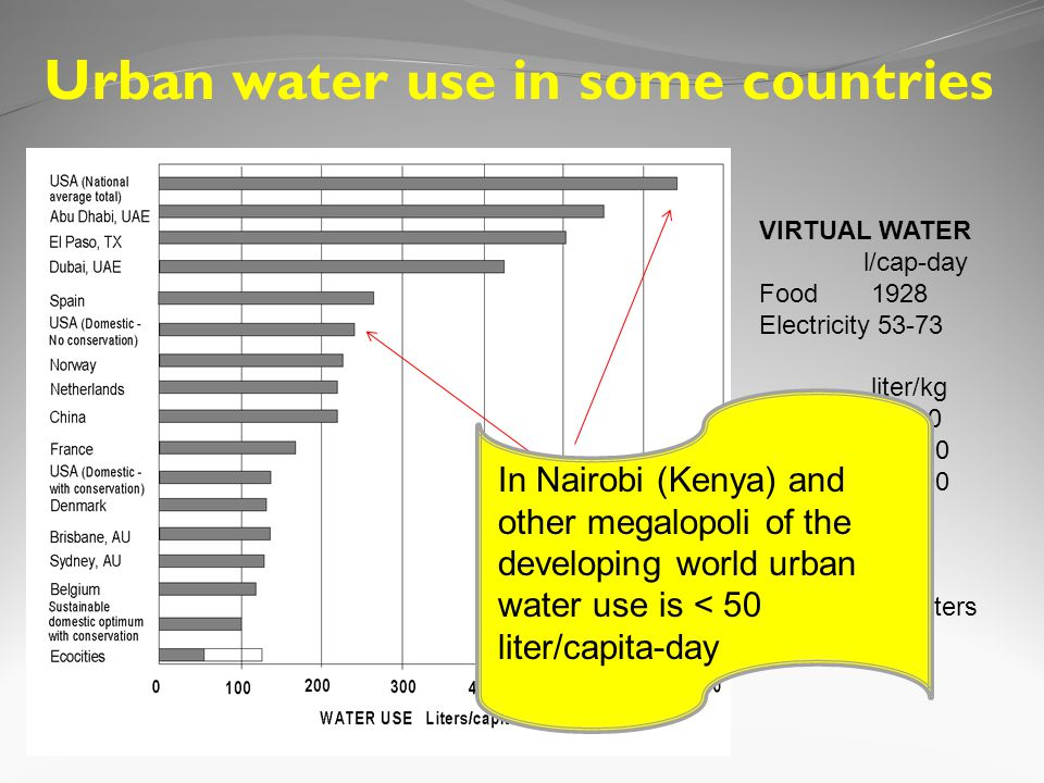 Urban water use in some countries VIRTUAL WATER l/cap-day Food 1928 Electricity 53-73 liter/kg Beef 15,500 Corn 900 Milk 1,000 1 gallon=3.78 liters 1 kg = 2.2 lbs Difference between total on site and domestic uses In Nairobi (Kenya) and other megalopoli of the developing world urban water use is < 50 liter/capita-day