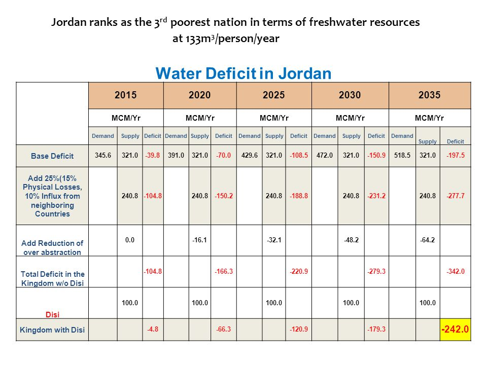 Water Deficit in Jordan 20152020202520302035 MCM/Yr DemandSupplyDeficitDemandSupplyDeficitDemandSupplyDeficitDemandSupplyDeficitDemand SupplyDeficit Base Deficit 345.6321.0-39.8391.0321.0-70.0429.6321.0-108.5472.0321.0-150.9518.5321.0-197.5 Add 25%(15% Physical Losses, 10% Influx from neighboring Countries 240.8-104.8 240.8-150.2 240.8-188.8 240.8-231.2 240.8-277.7 Add Reduction of over abstraction 0.0 -16.1 -32.1 -48.2 -64.2 Total Deficit in the Kingdom w/o Disi -104.8 -166.3 -220.9 -279.3 -342.0 Disi 100.0 Kingdom with Disi -4.8 -66.3 -120.9 -179.3 -242.0 Jordan ranks as the 3 rd poorest nation in terms of freshwater resources at 133m 3 /person/year