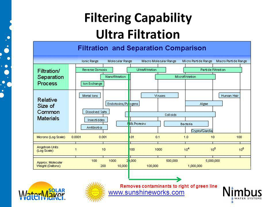 Filtering Capability Ultra Filtration Removes contaminants to right of green line www.sunshineworks.com