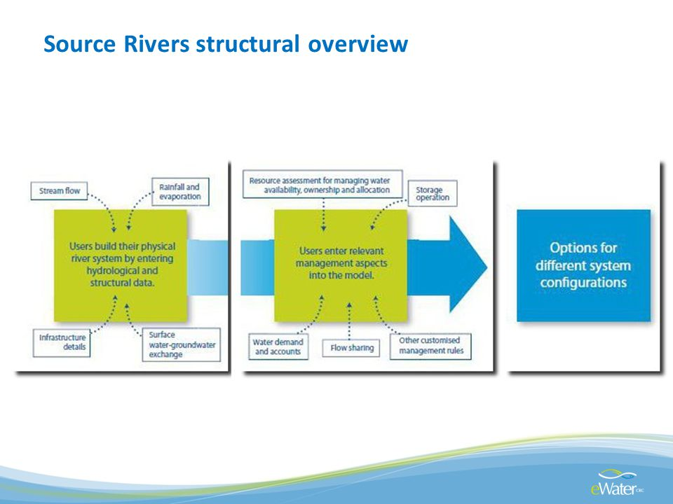 Source Rivers structural overview