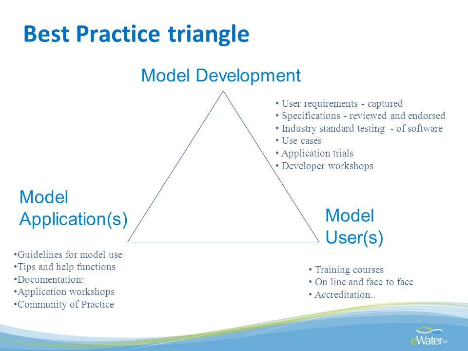 Best Practice triangle Model Development Model Application(s) Model User(s) User requirements - captured Specifications - reviewed and endorsed Indust