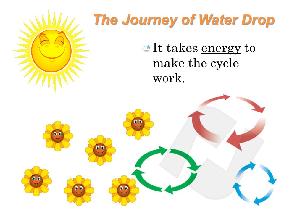 The Journey of Water Drop It takes energy to make the cycle work.