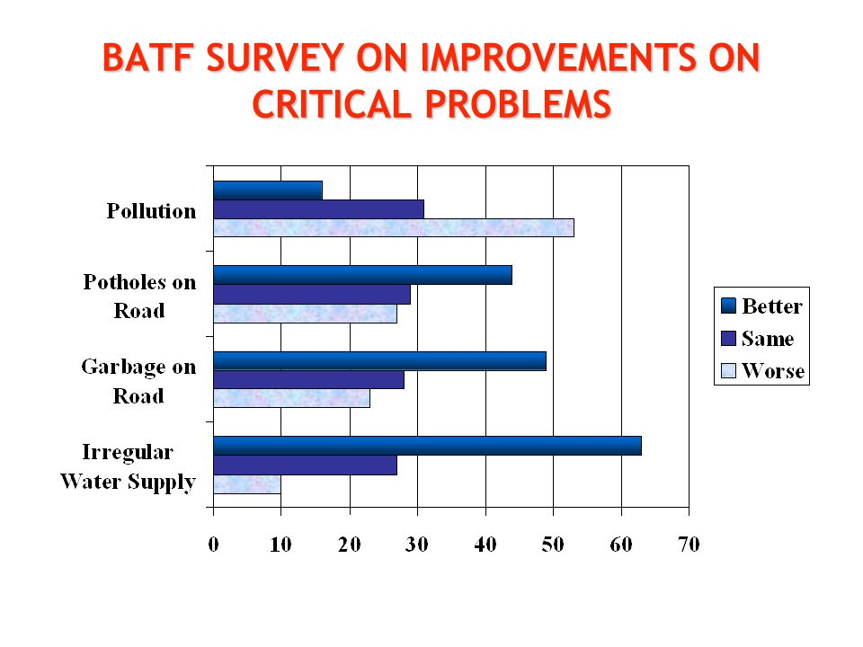 BATF SURVEY ON IMPROVEMENTS ON CRITICAL PROBLEMS
