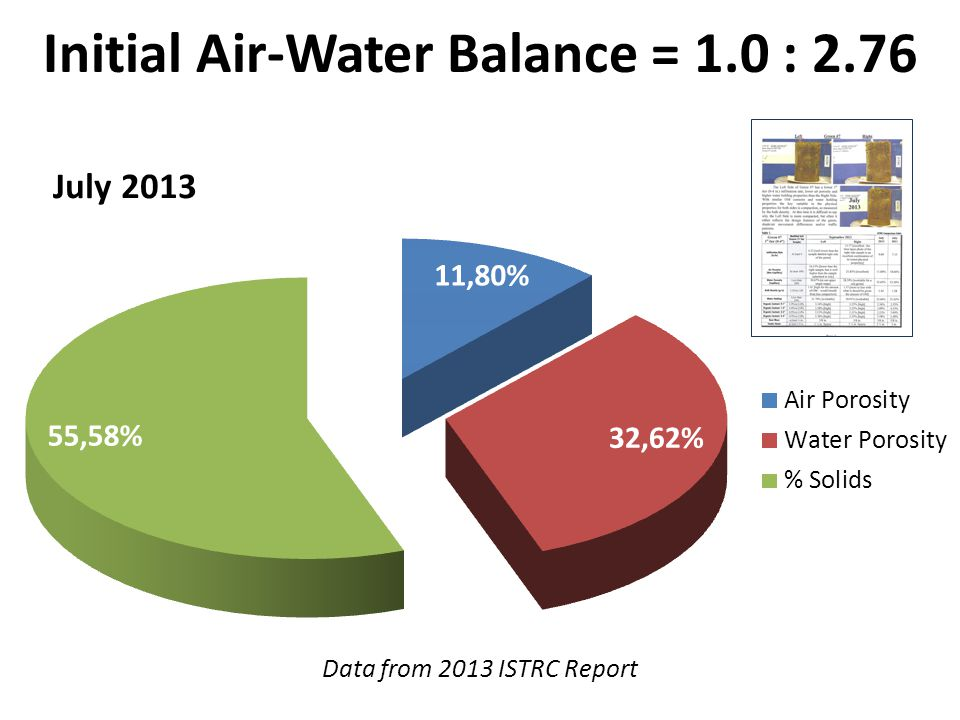 Initial Air-Water Balance = 1.0 : 2.76 Data from 2013 ISTRC Report