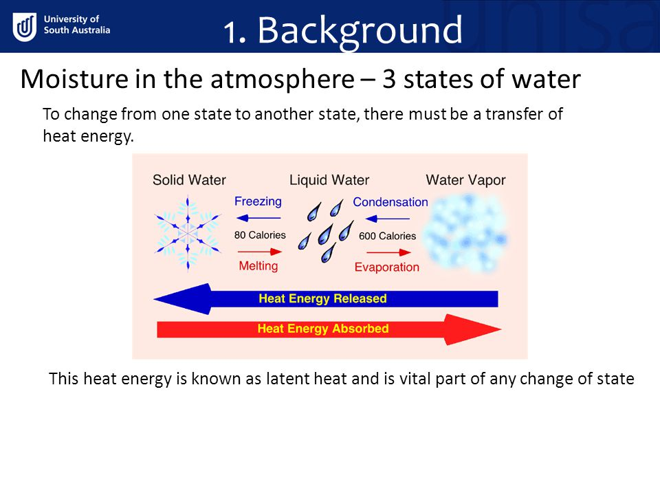 1. Background Moisture in the atmosphere – 3 states of water To change from one state to another state, there must be a transfer of heat energy. This