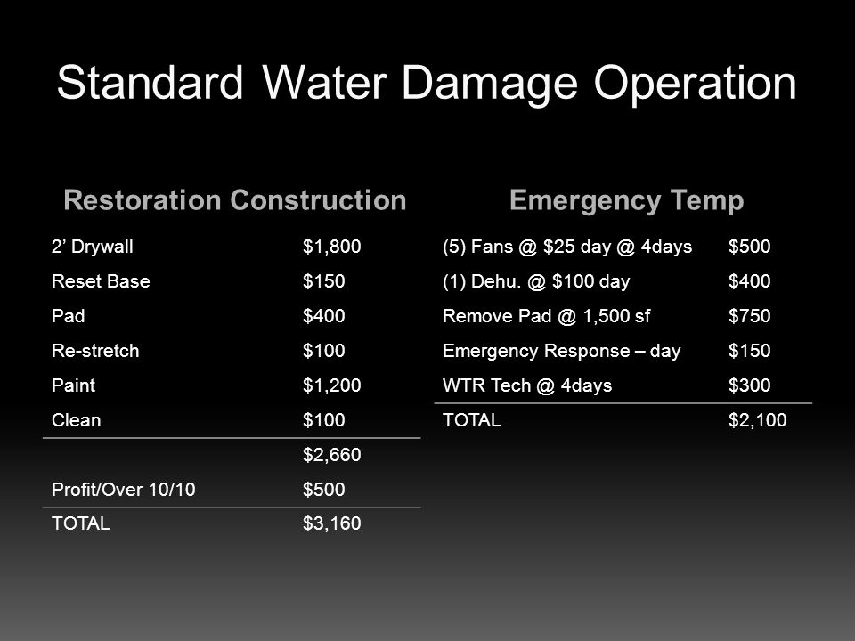 Standard Water Damage Operation Restoration ConstructionEmergency Temp 2 Drywall$1,800 Reset Base$150 Pad$400 Re-stretch$100 Paint$1,200 Clean$100 $2,660 Profit/Over 10/10$500 TOTAL$3,160 (5) Fans @ $25 day @ 4days$500 (1) Dehu.