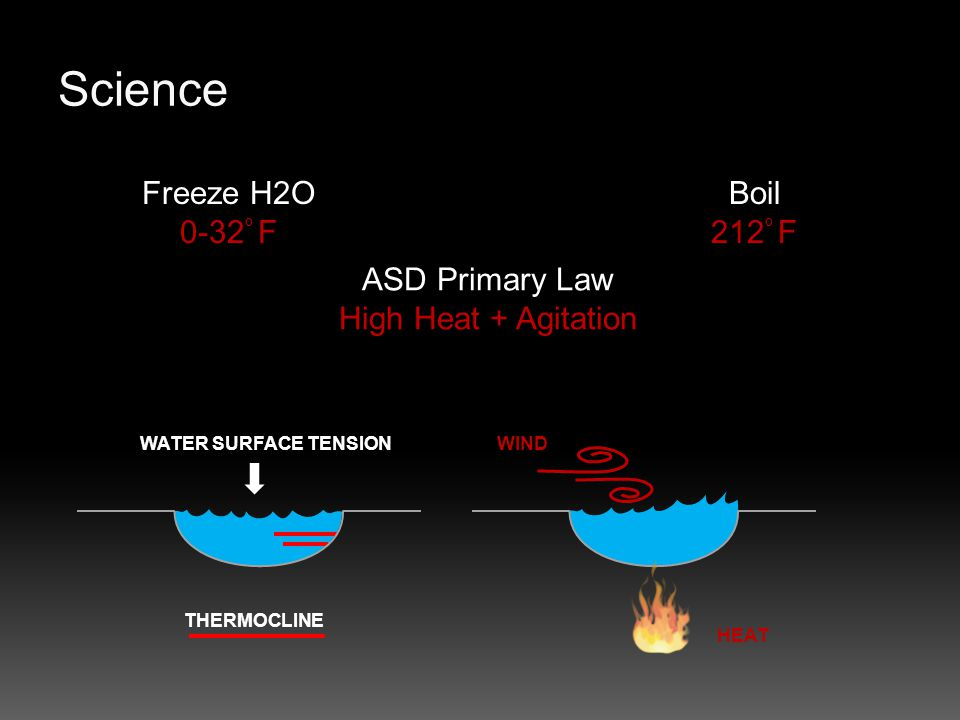 Science Freeze H2O 0-32 º F Boil 212 º F ASD Primary Law High Heat + Agitation WATER SURFACE TENSIONWIND HEAT THERMOCLINE
