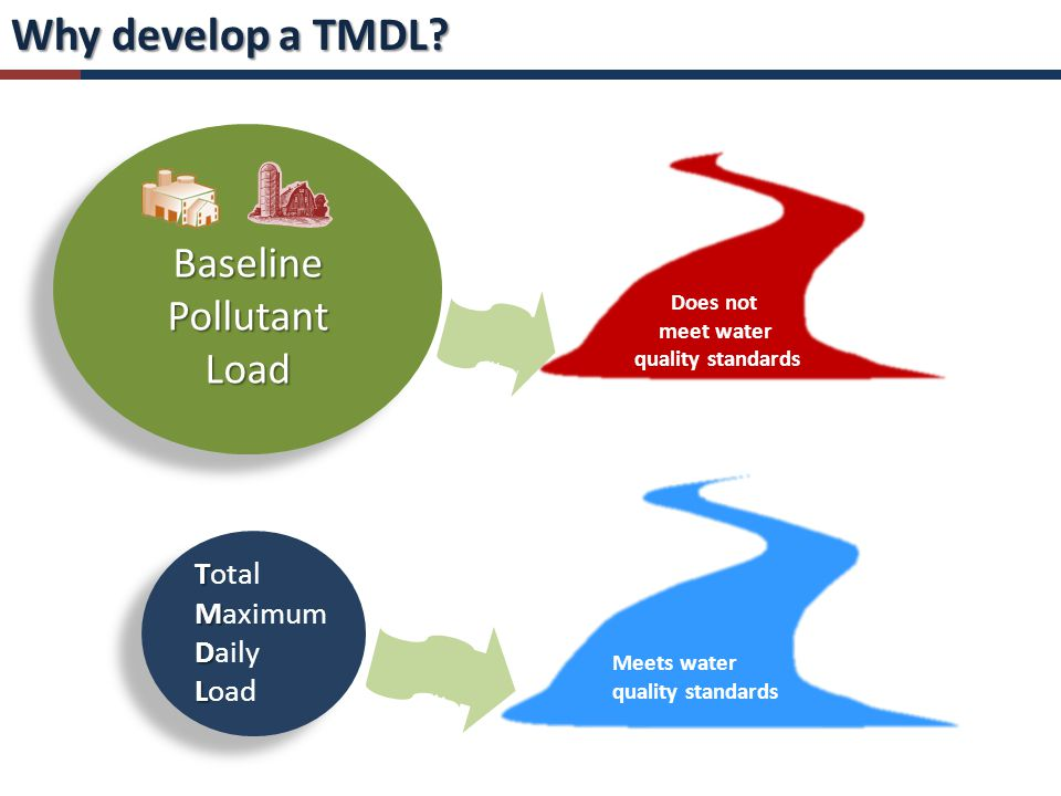 Why develop a TMDL.
