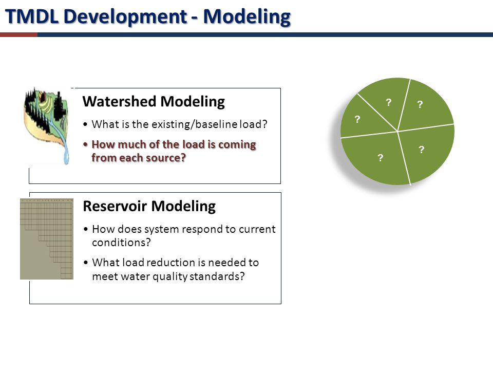 TMDL Development - Modeling Watershed Modeling What is the existing/baseline load.