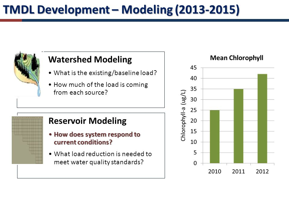 TMDL Development – Modeling (2013-2015) Watershed Modeling What is the existing/baseline load.