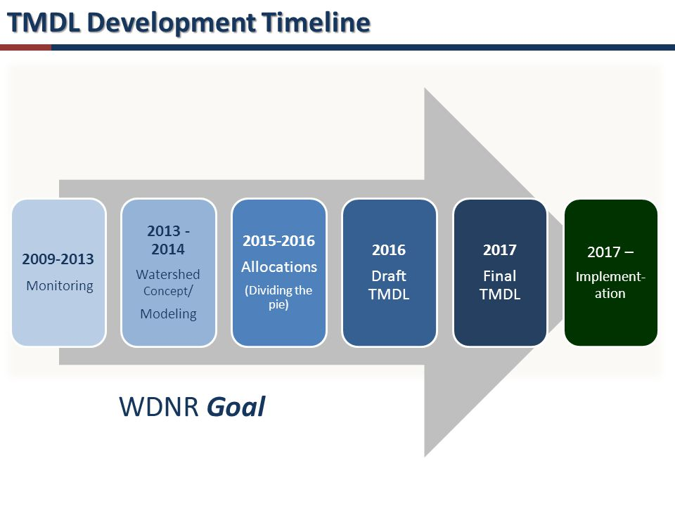 TMDL Development Timeline 2009- 2013 Monitoring 2013 - 2014 Watershed Concept / Modeling 2015- 2016 Allocations (Dividing the pie) 2016 Draft TMDL 2017 Final TMDL 2017 – Implement- ation WDNR Goal