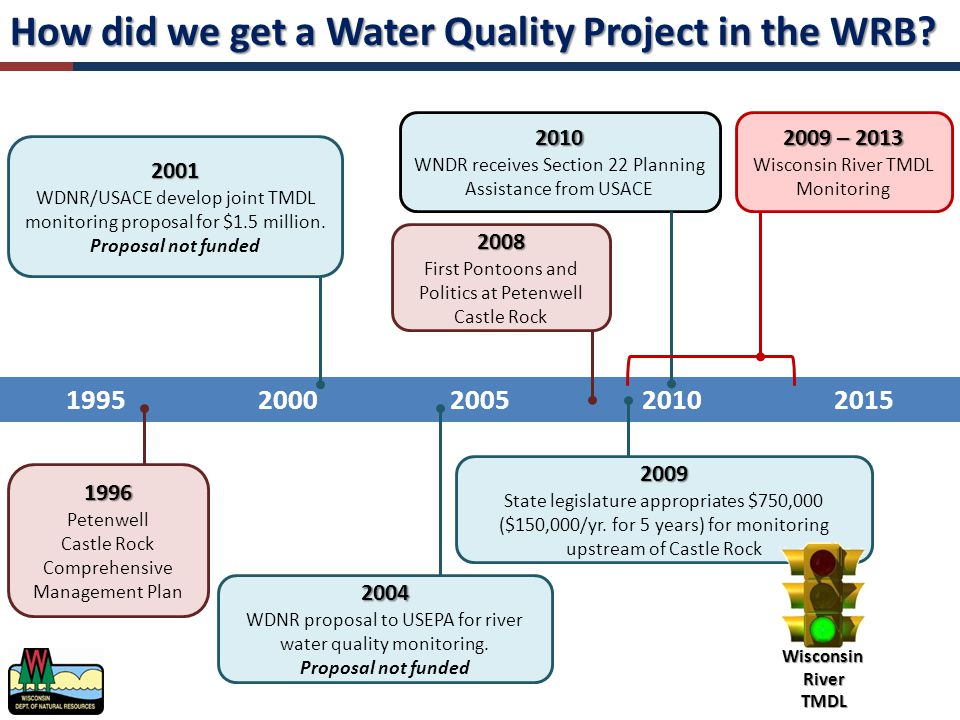 How did we get a Water Quality Project in the WRB.