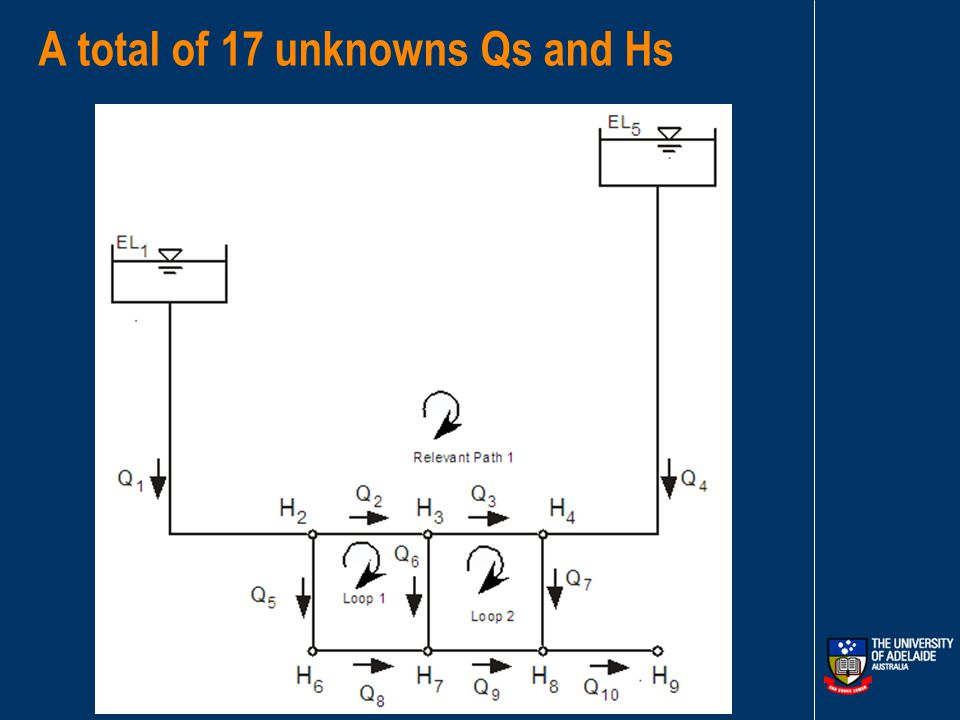 Simulation – Solving for The Unknowns Only consider systems with pipes and reservoirs The unknown flow vector (10 pipes in examples) The unknown head vector (7 nodes in example) (gives pressures)