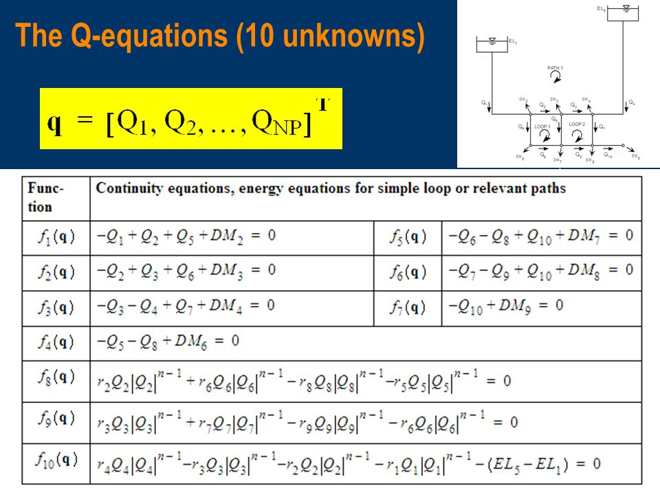#1 - The Q-equations formulation (10 unknowns)